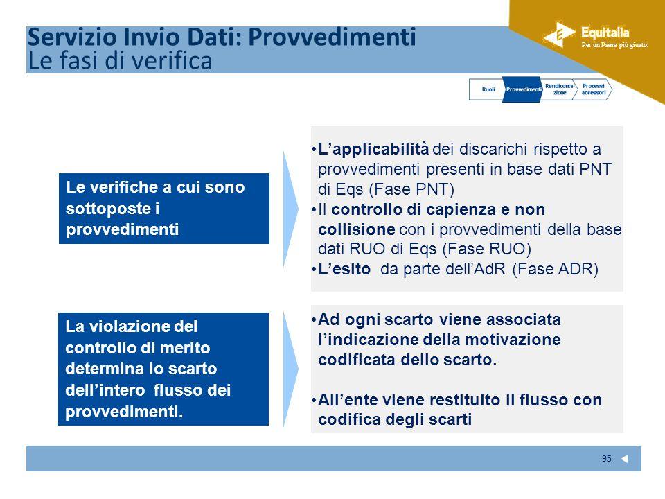 Servizio Invio Dati: Provvedimenti Le fasi di verifica