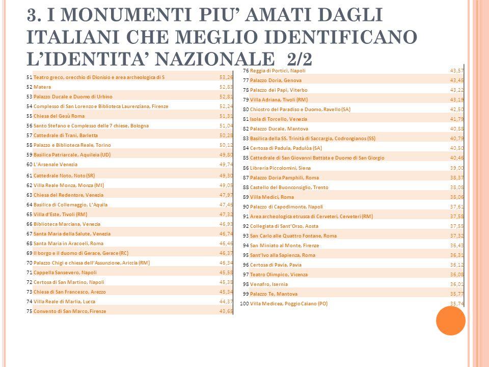 3. I MONUMENTI PIU' AMATI DAGLI ITALIANI CHE MEGLIO IDENTIFICANO L'IDENTITA' NAZIONALE 2/2