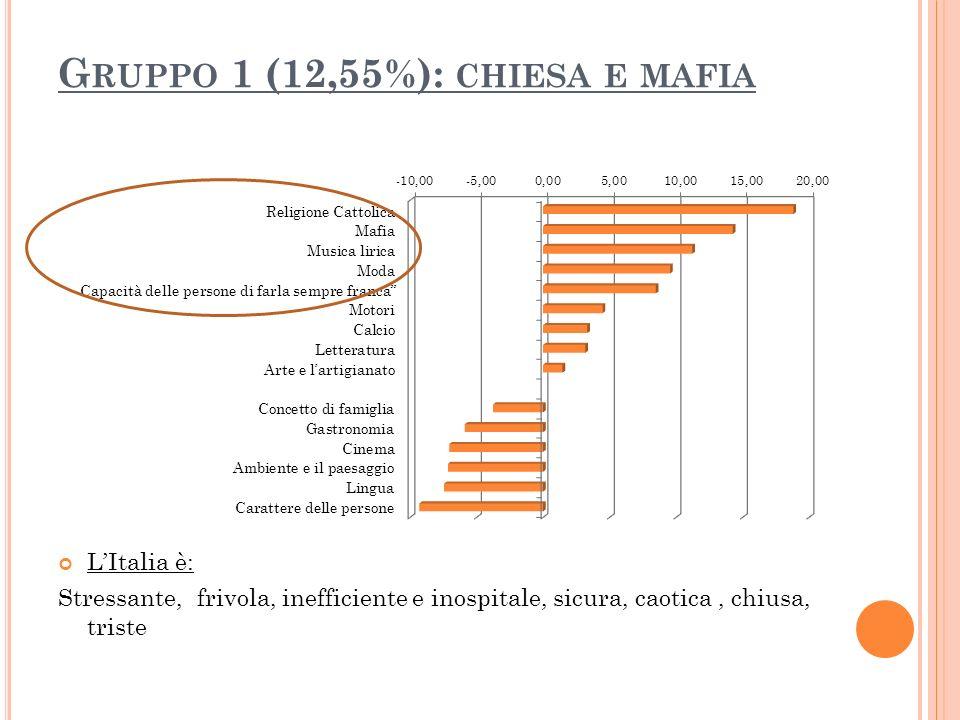 Gruppo 1 (12,55%): chiesa e mafia