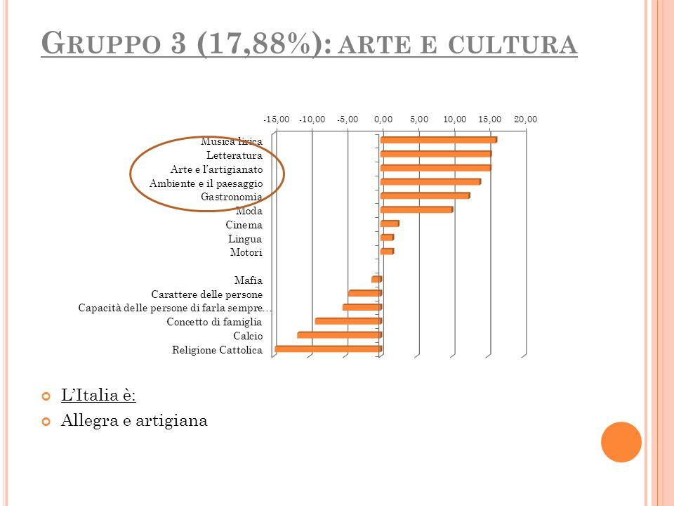 Gruppo 3 (17,88%): arte e cultura