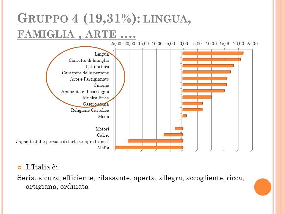 Gruppo 4 (19,31%): lingua, famiglia , arte ….