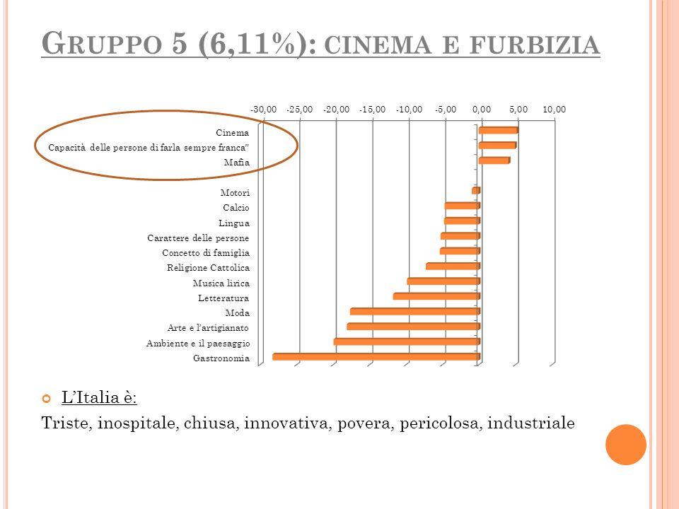 Gruppo 5 (6,11%): cinema e furbizia