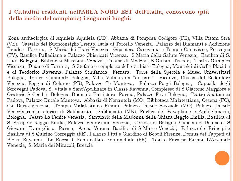 I Cittadini residenti nell'AREA NORD EST dell'Italia, conoscono (più della media del campione) i seguenti luoghi: