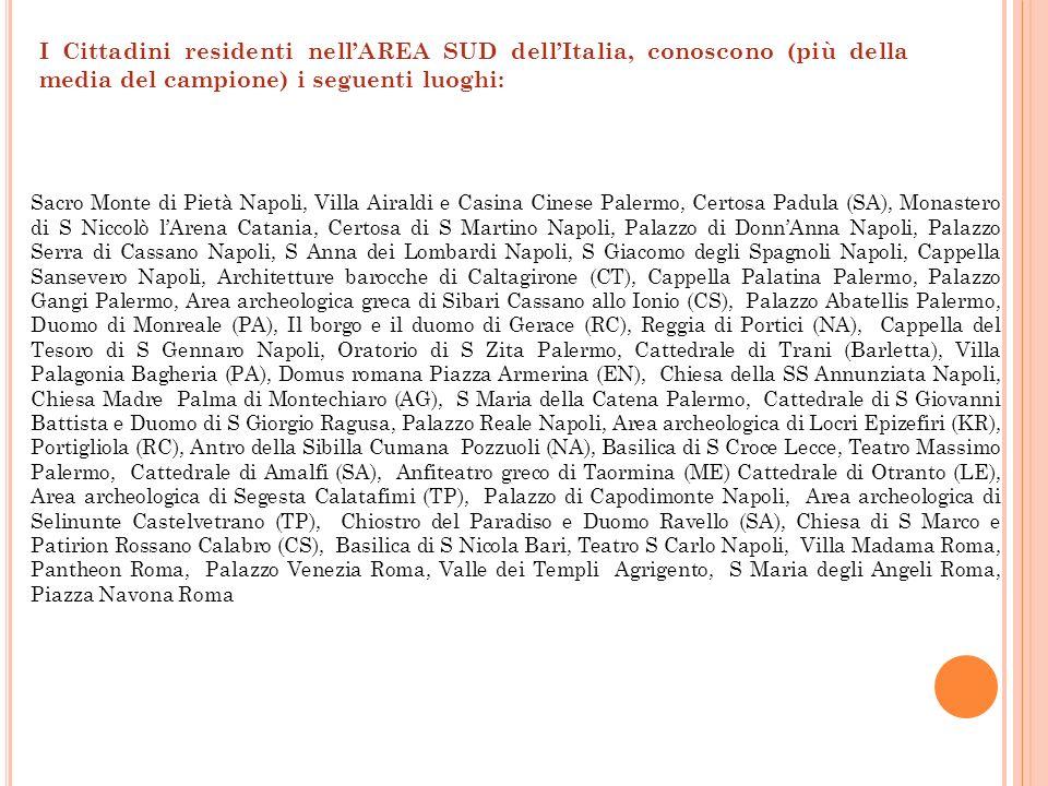 I Cittadini residenti nell'AREA SUD dell'Italia, conoscono (più della media del campione) i seguenti luoghi: