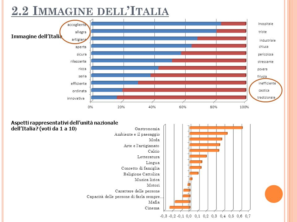 2.2 Immagine dell'Italia Immagine dell'Italia