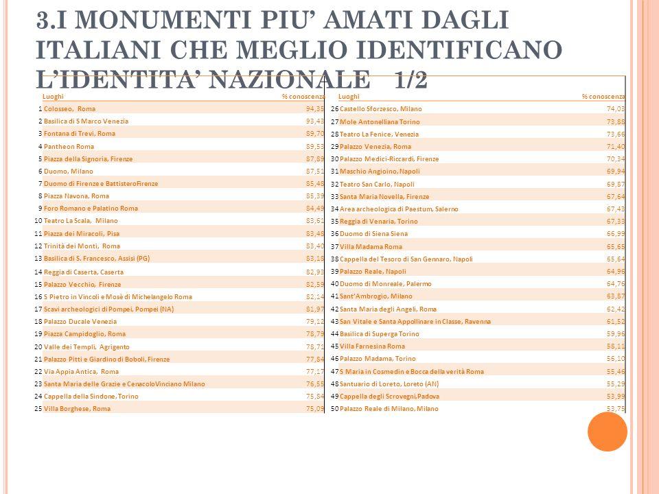 3.I MONUMENTI PIU' AMATI DAGLI ITALIANI CHE MEGLIO IDENTIFICANO L'IDENTITA' NAZIONALE 1/2