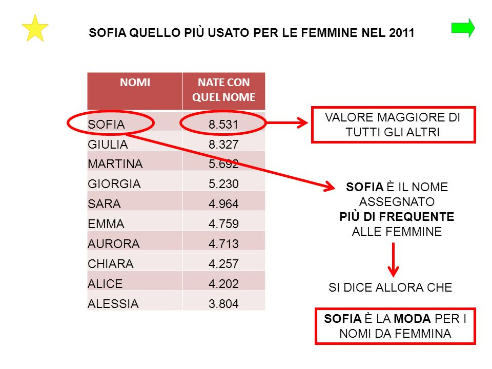 SOFIA QUELLO PIÙ USATO PER LE FEMMINE NEL 2011