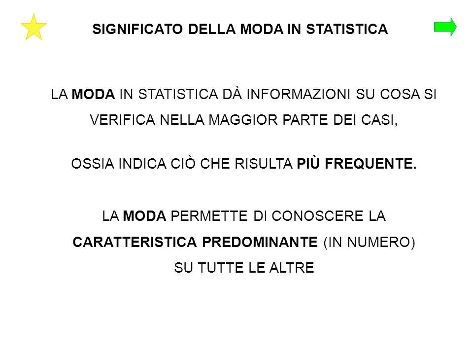 SIGNIFICATO DELLA MODA IN STATISTICA
