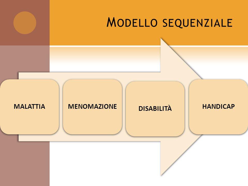 Modello sequenziale MALATTIA MENOMAZIONE DISABILITà HANDICAP