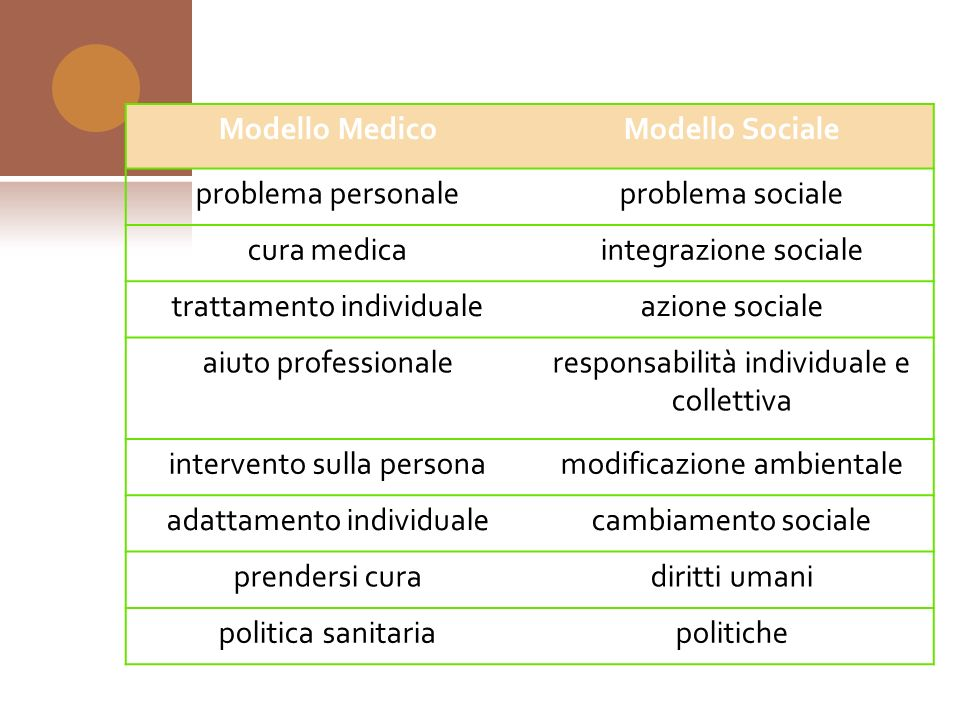 Modello Medico Modello Sociale