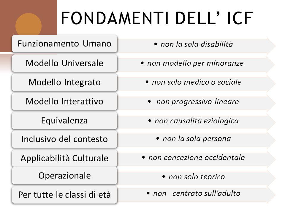 FONDAMENTI DELL' ICF Funzionamento Umano Modello Universale