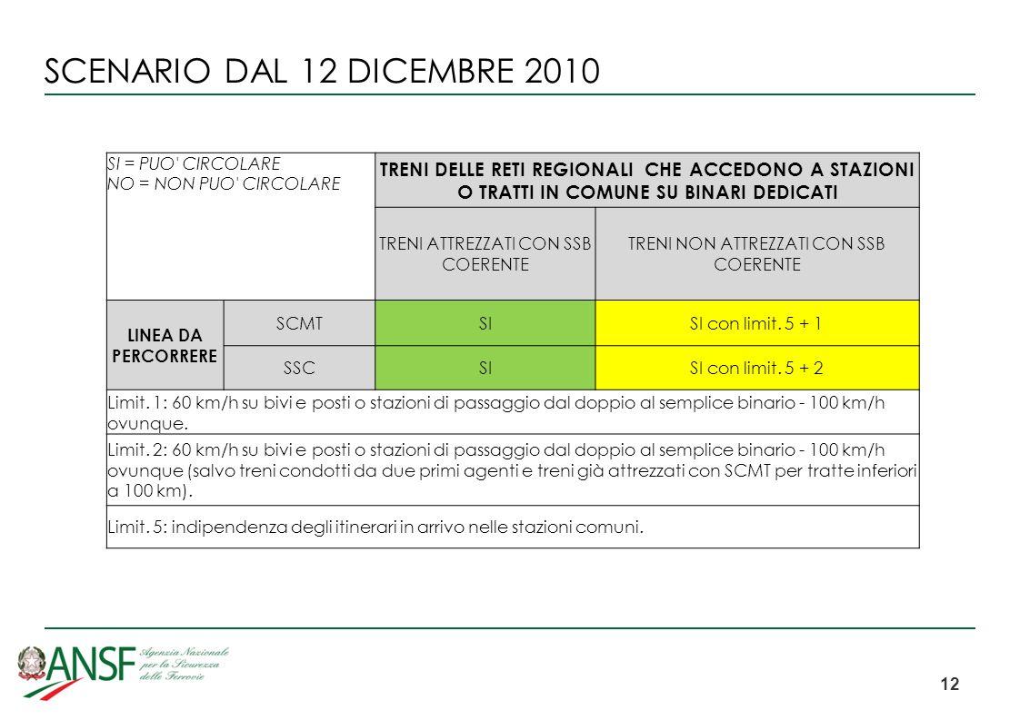 SCENARIO DAL 12 DICEMBRE 2010 SI = PUO CIRCOLARE NO = NON PUO CIRCOLARE.