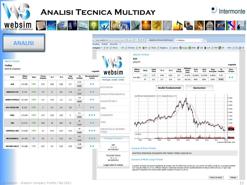 Analisi Tecnica Multiday