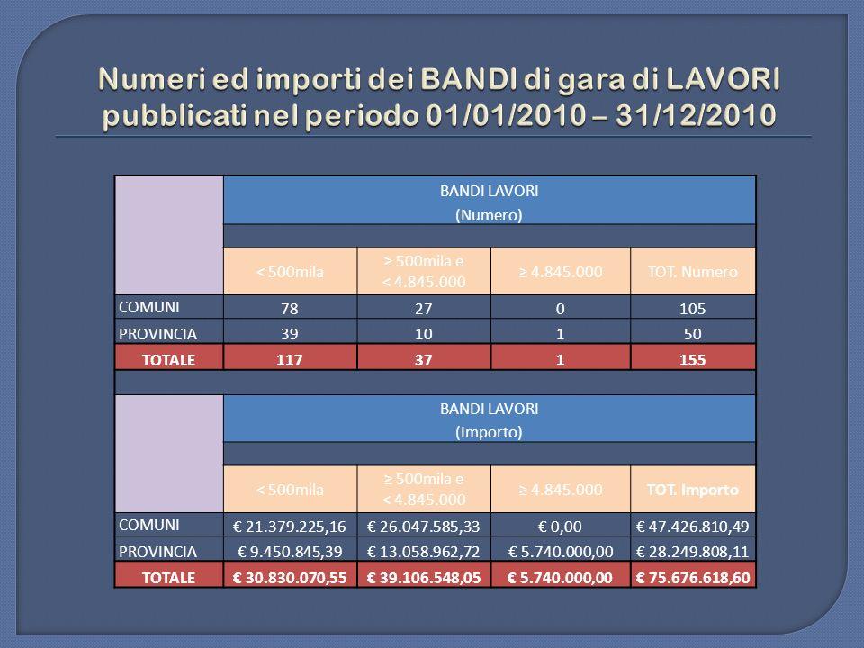 Numeri ed importi dei BANDI di gara di LAVORI pubblicati nel periodo 01/01/2010 – 31/12/2010