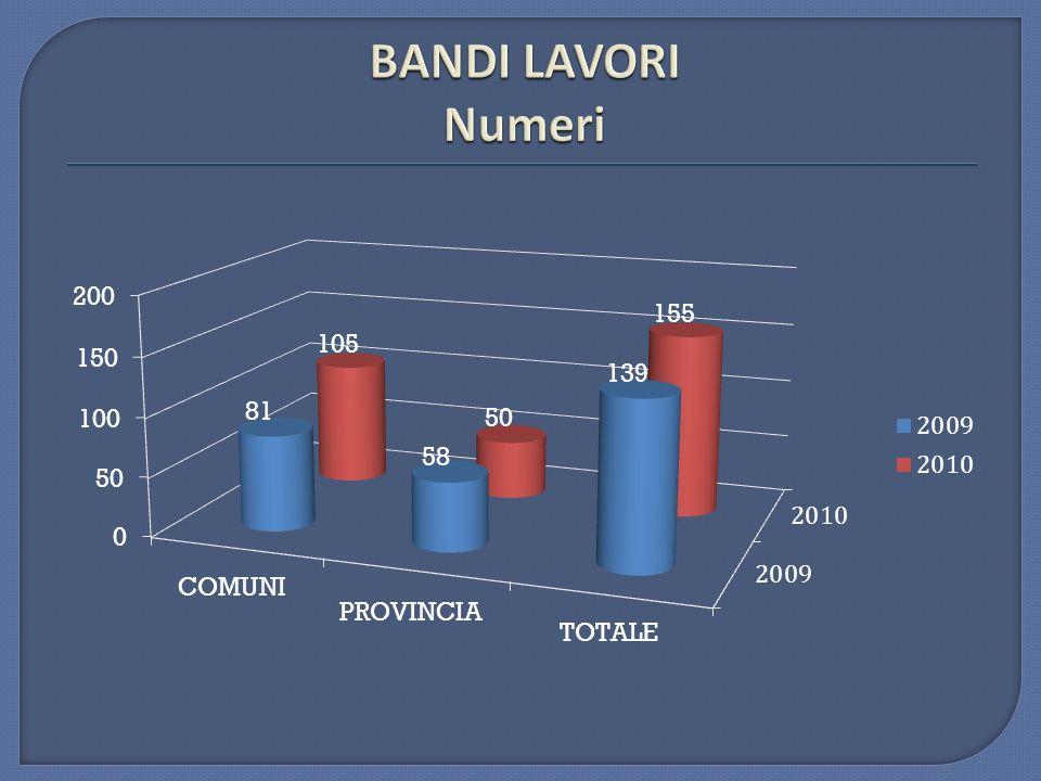 BANDI LAVORI Numeri