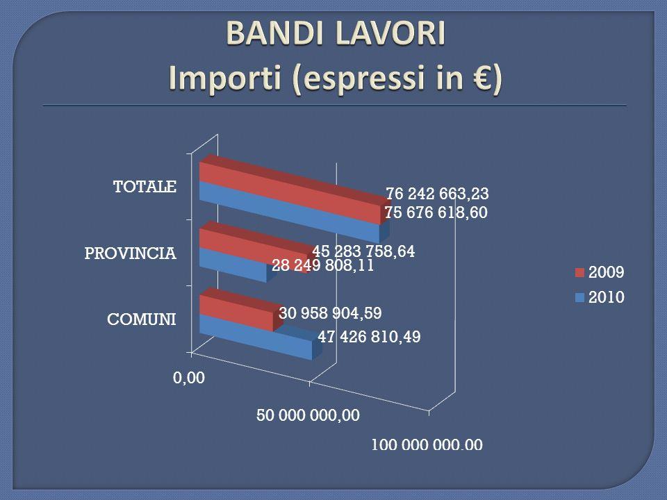 BANDI LAVORI Importi (espressi in €)
