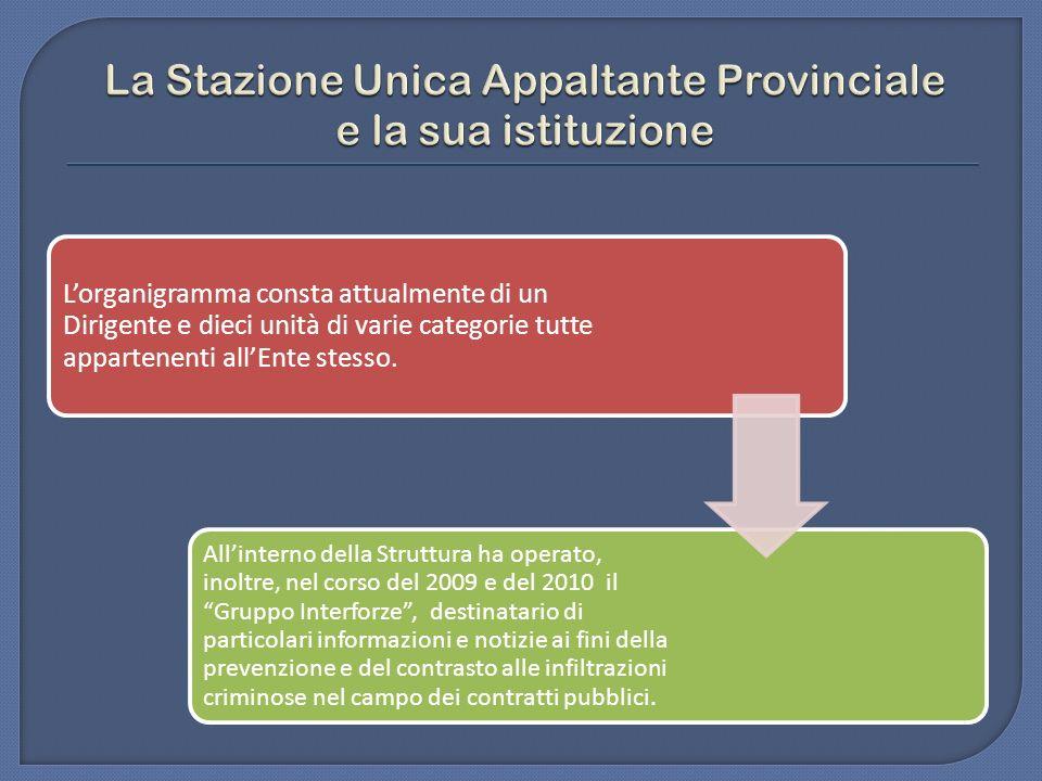 La Stazione Unica Appaltante Provinciale e la sua istituzione