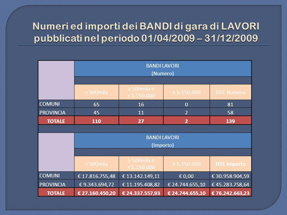 Numeri ed importi dei BANDI di gara di LAVORI pubblicati nel periodo 01/04/2009 – 31/12/2009