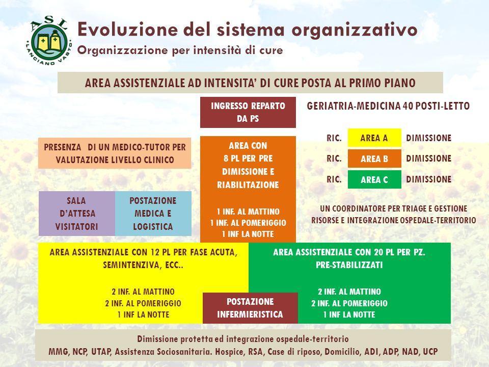 Evoluzione del sistema organizzativo