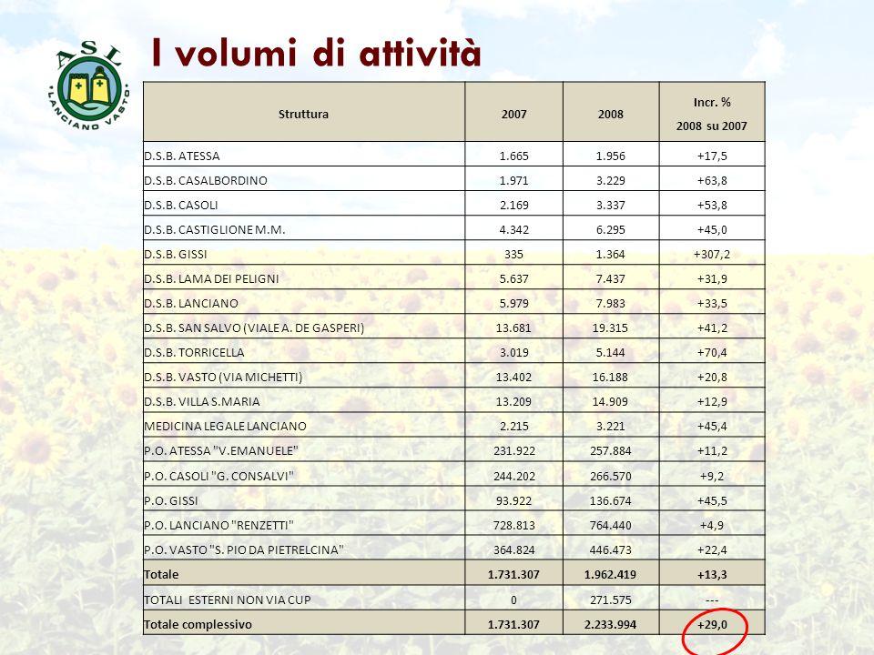 I volumi di attività Struttura 2007 2008 Incr. % 2008 su 2007