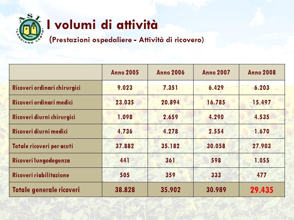 I volumi di attività (Prestazioni ospedaliere - Attività di ricovero)