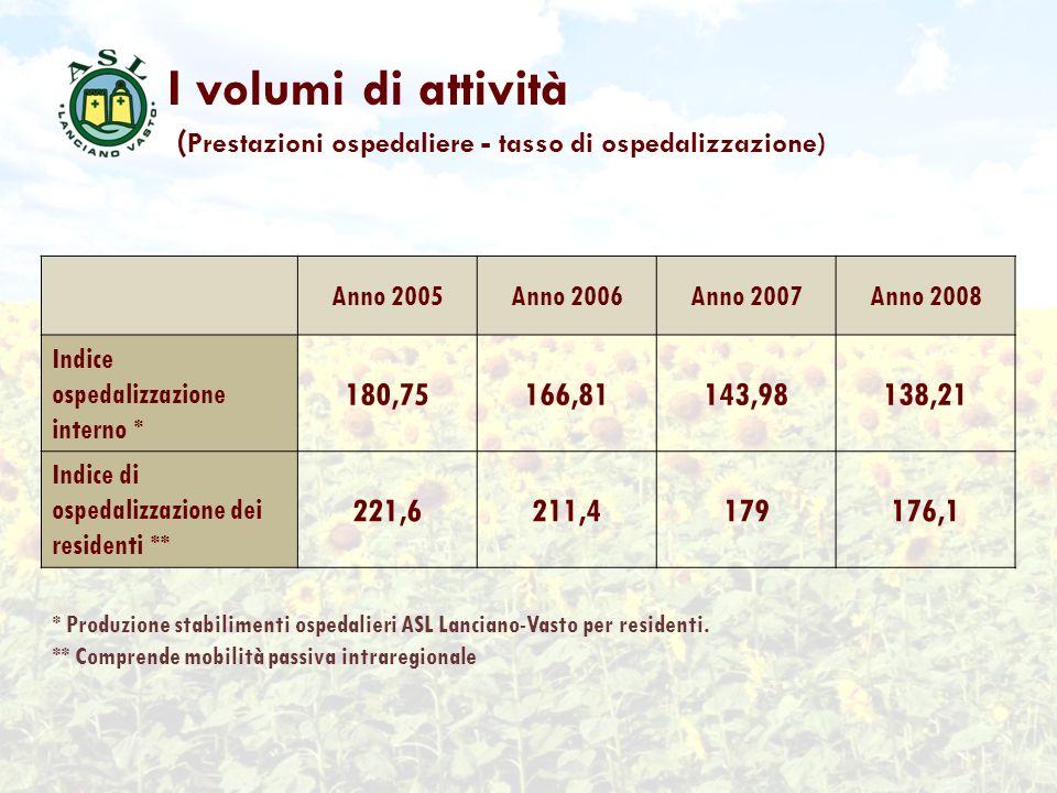 I volumi di attività (Prestazioni ospedaliere - tasso di ospedalizzazione) Anno 2005. Anno 2006. Anno 2007.