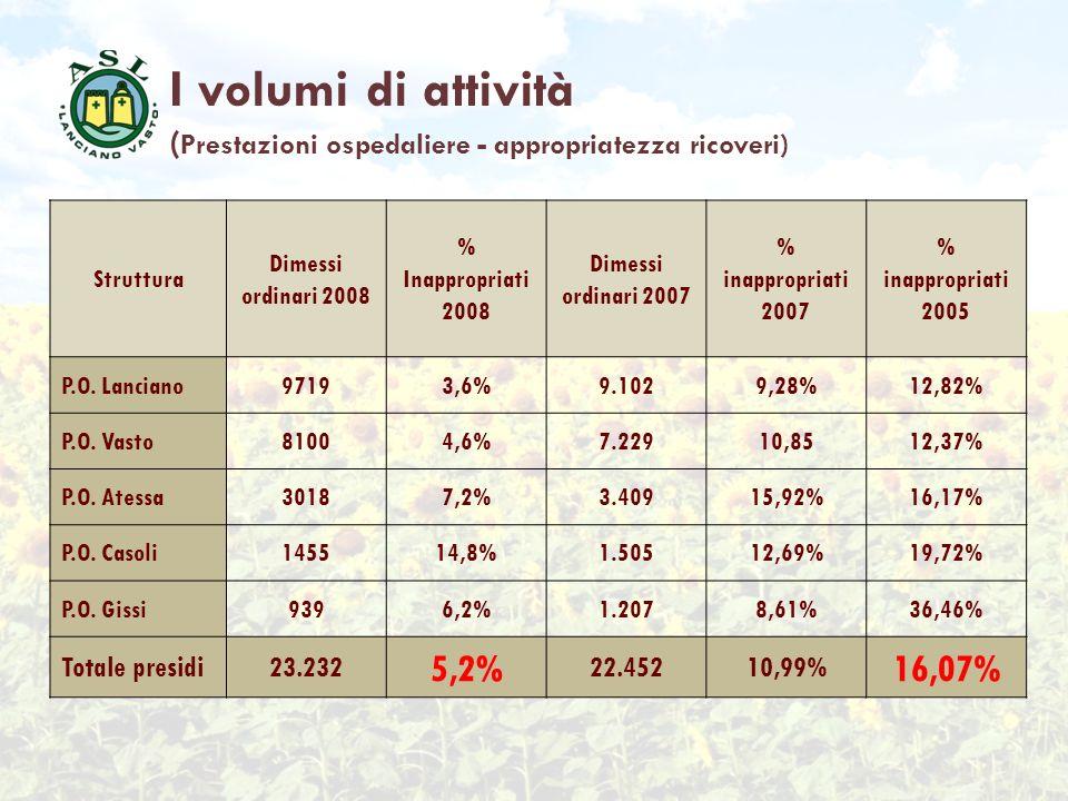 I volumi di attività (Prestazioni ospedaliere - appropriatezza ricoveri) Struttura. Dimessi ordinari 2008.