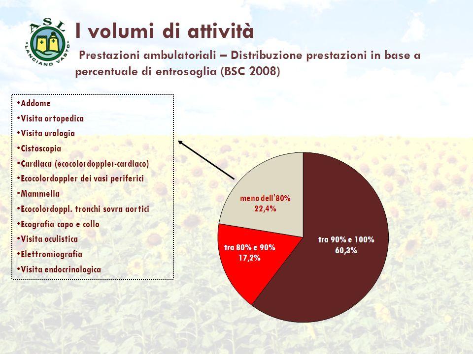 I volumi di attività Prestazioni ambulatoriali – Distribuzione prestazioni in base a percentuale di entrosoglia (BSC 2008)