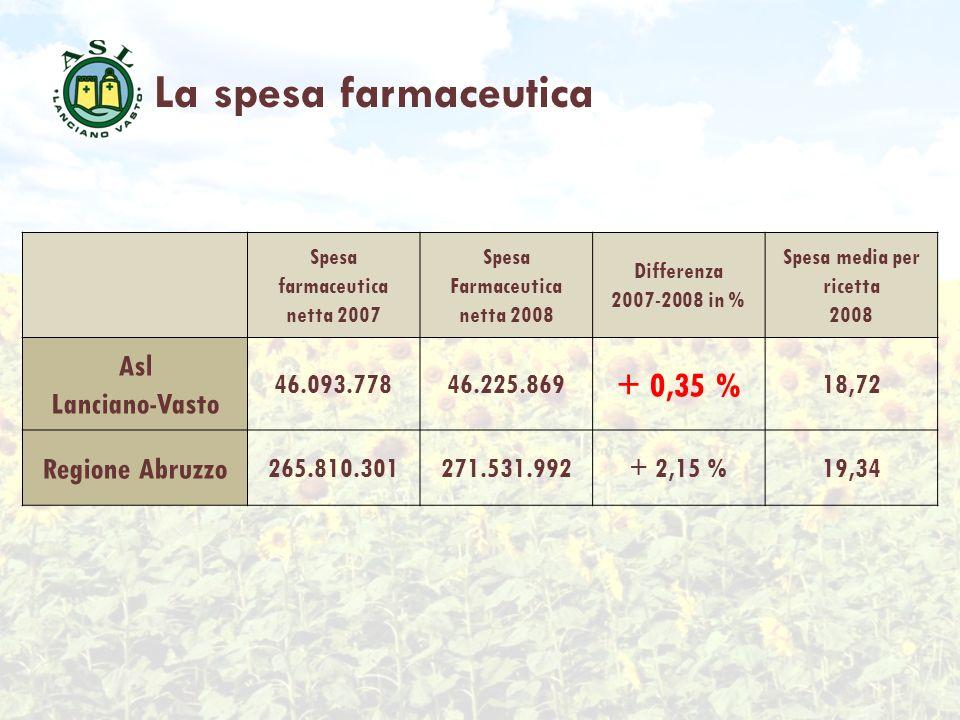 La spesa farmaceutica + 0,35 % Asl Lanciano-Vasto Regione Abruzzo