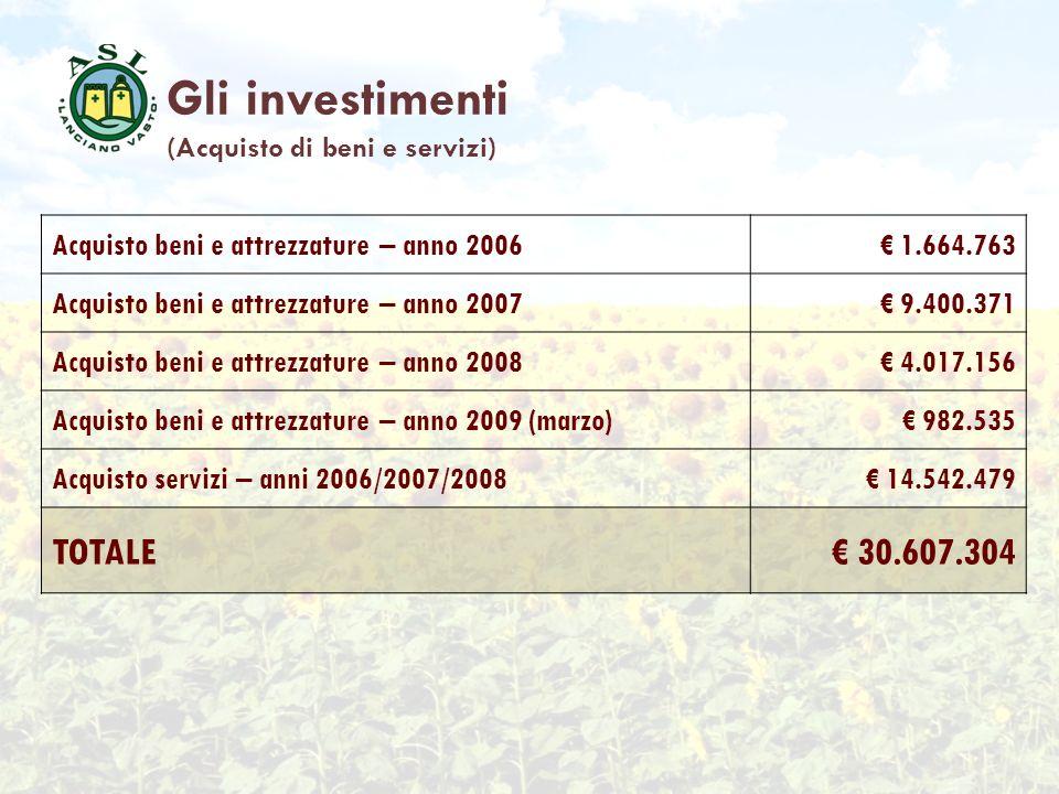 Gli investimenti TOTALE € 30.607.304