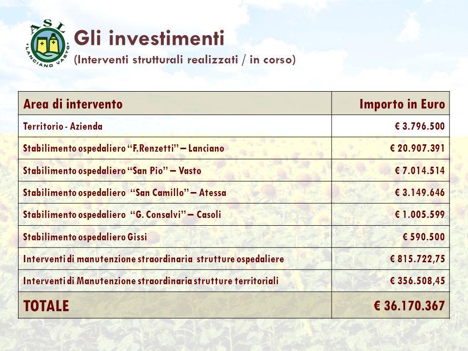 Gli investimenti TOTALE Area di intervento Importo in Euro