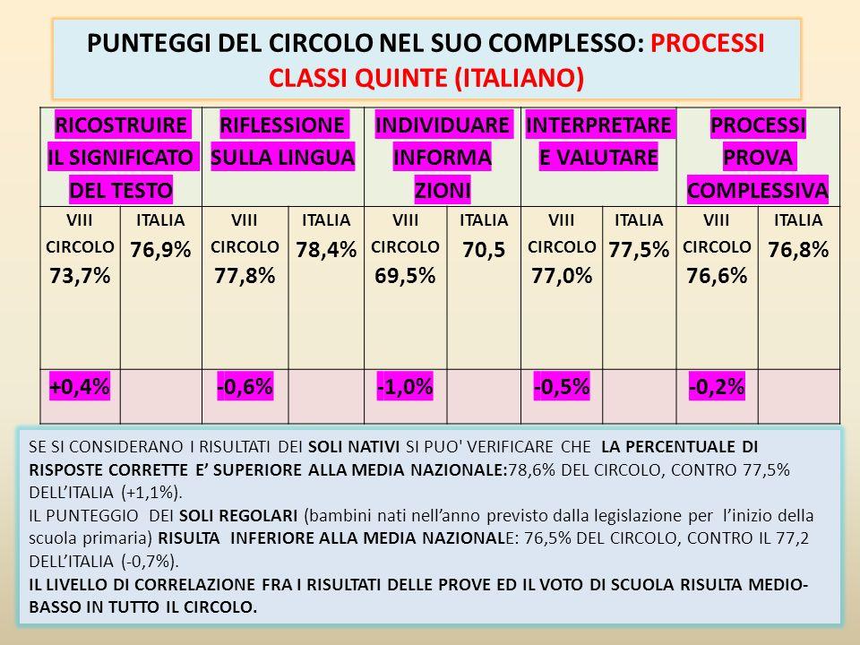 PUNTEGGI DEL CIRCOLO NEL SUO COMPLESSO: PROCESSI