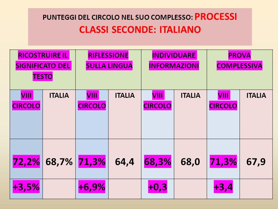 CLASSI SECONDE: ITALIANO
