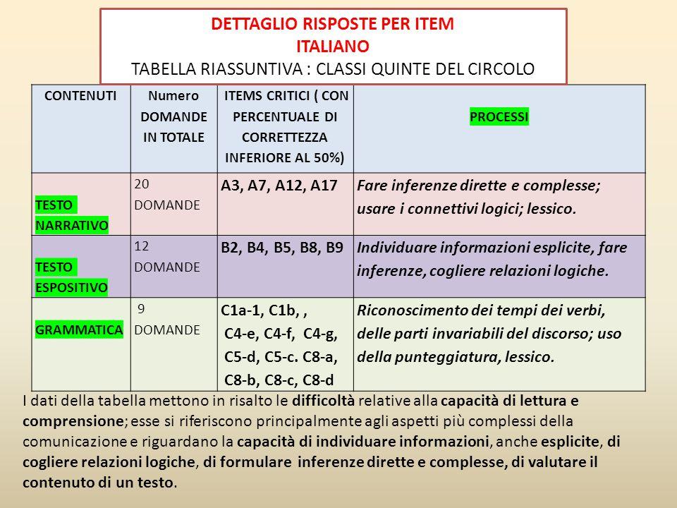 DETTAGLIO RISPOSTE PER ITEM ITALIANO
