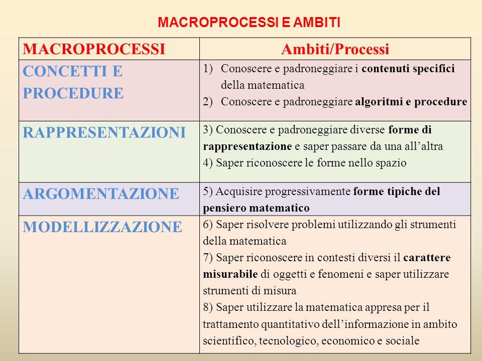 MACROPROCESSI E AMBITI