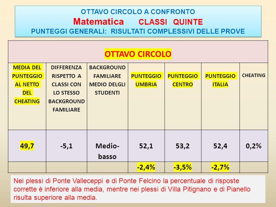 Matematica CLASSI QUINTE OTTAVO CIRCOLO