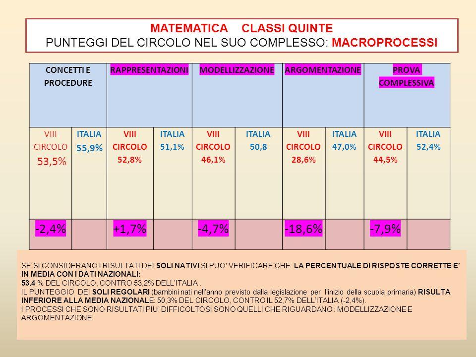 MATEMATICA CLASSI QUINTE