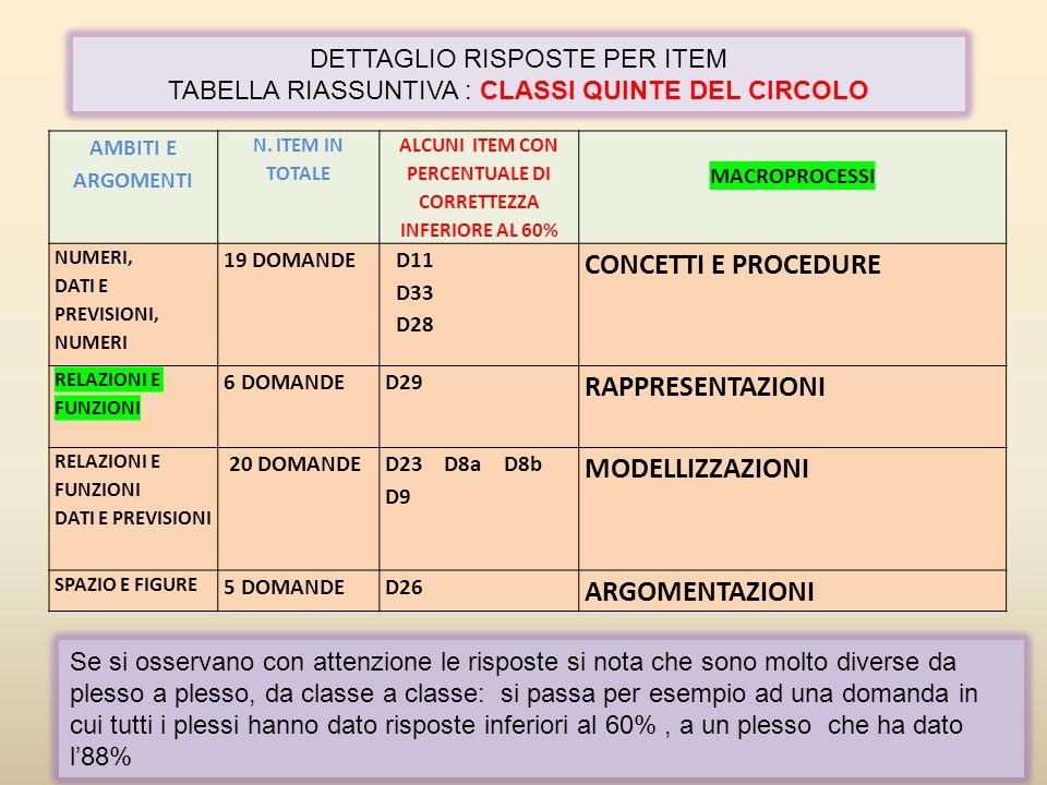 ALCUNI ITEM CON PERCENTUALE DI CORRETTEZZA INFERIORE AL 60%
