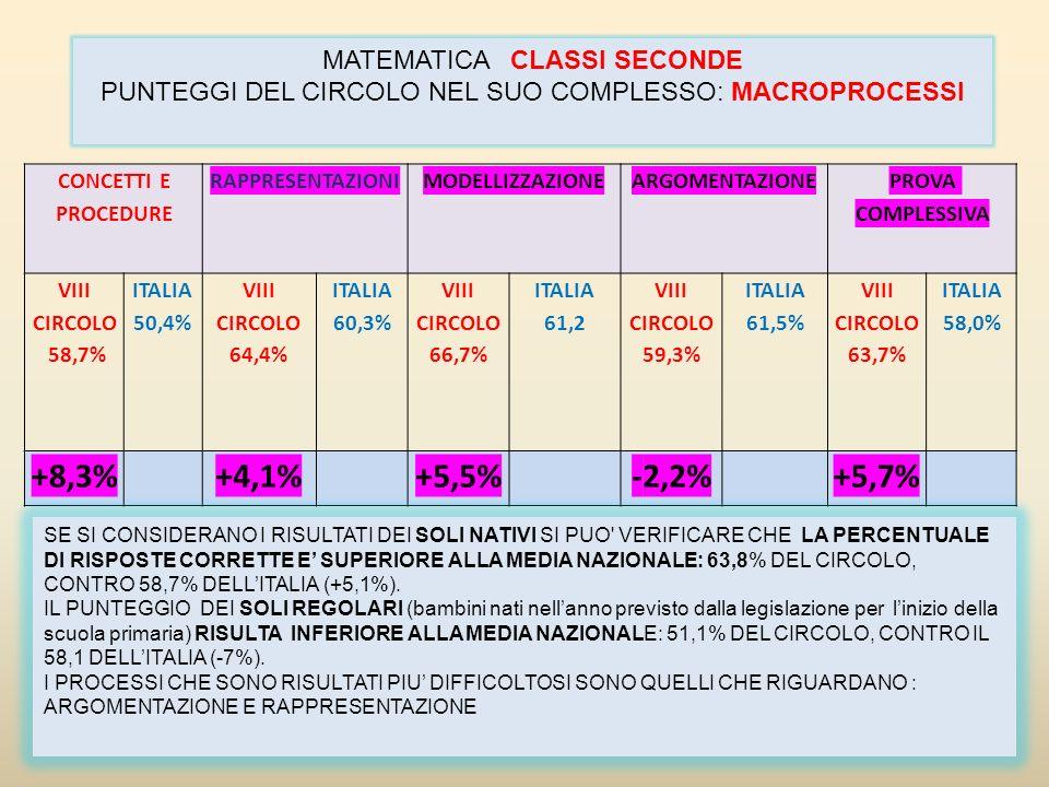 +8,3% +4,1% +5,5% -2,2% +5,7% MATEMATICA CLASSI SECONDE