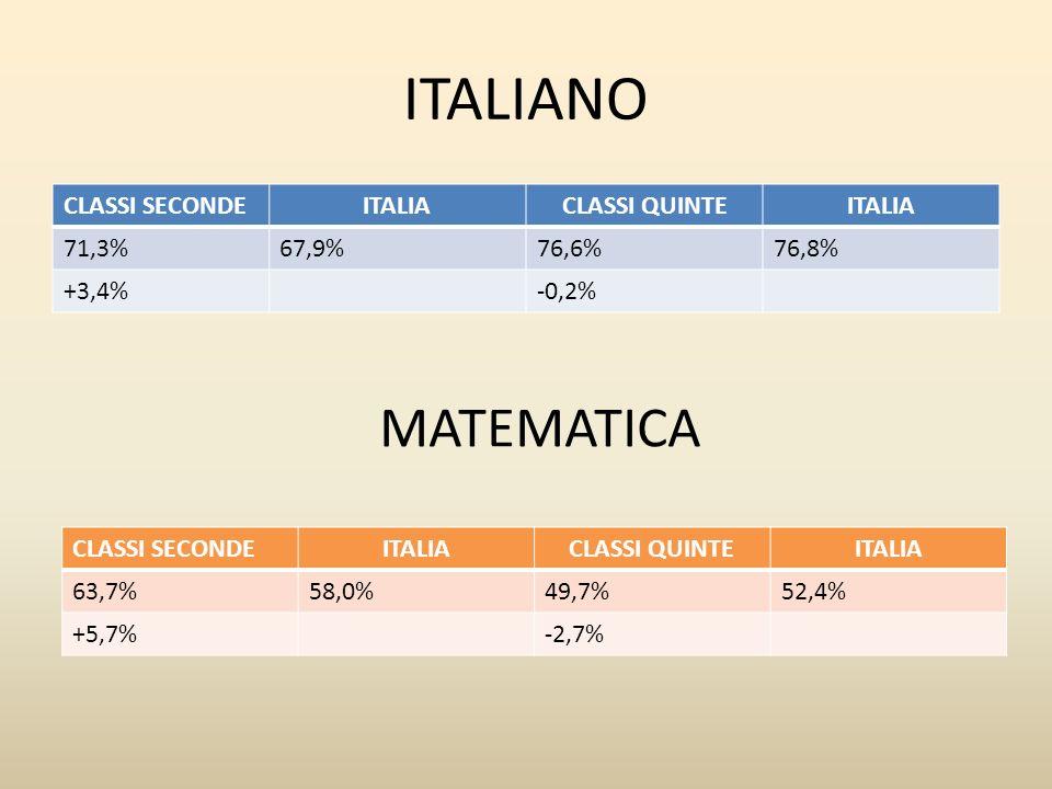 ITALIANO MATEMATICA CLASSI SECONDE ITALIA CLASSI QUINTE 71,3% 67,9%