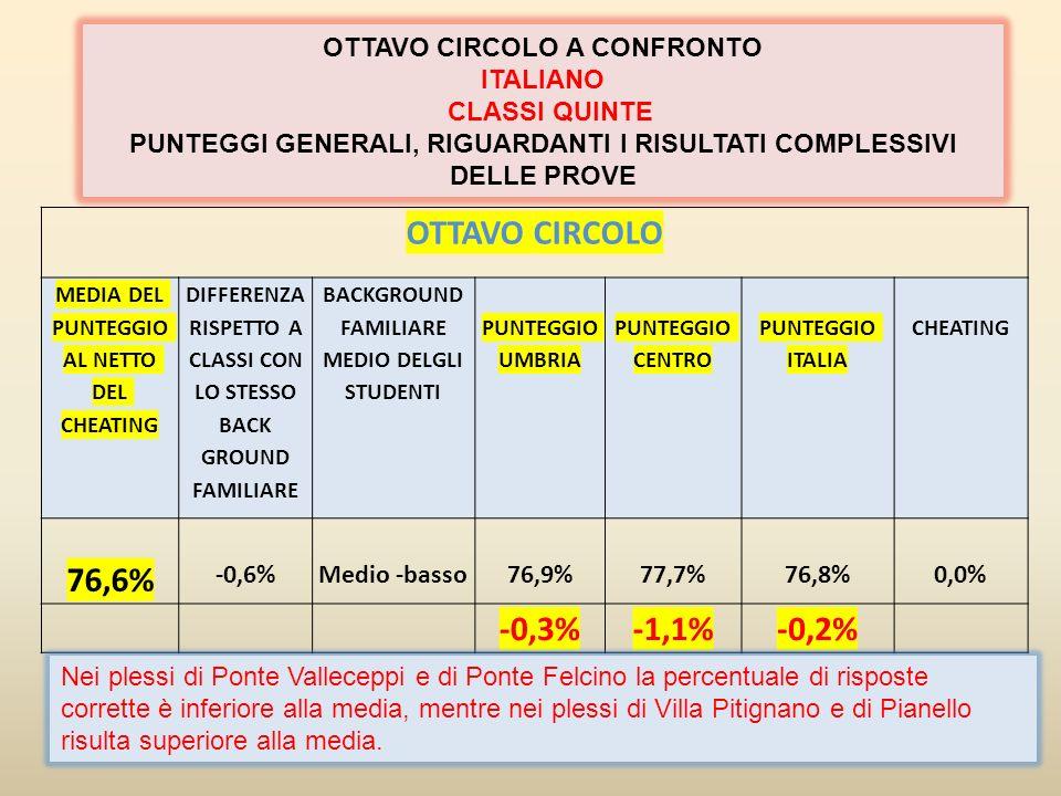 OTTAVO CIRCOLO 76,6% -0,3% -1,1% -0,2%