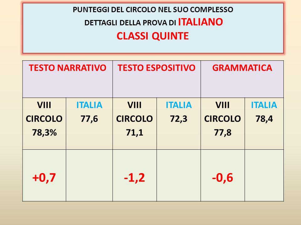 +0,7 -1,2 -0,6 CLASSI QUINTE TESTO NARRATIVO TESTO ESPOSITIVO