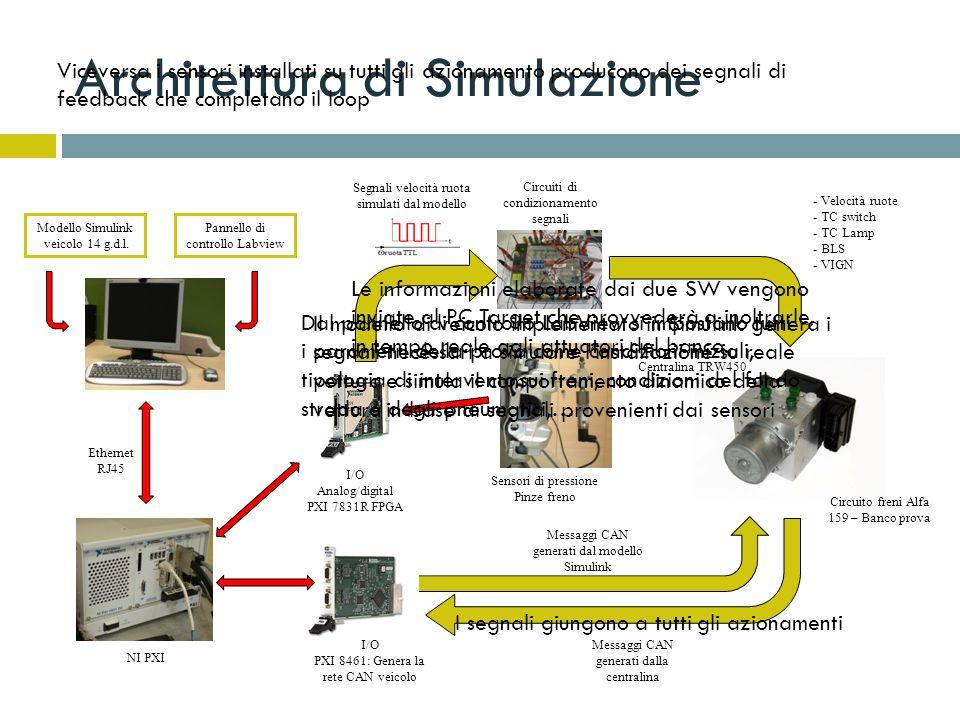 Architettura di Simulazione