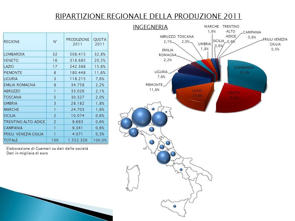 RIPARTIZIONE REGIONALE DELLA PRODUZIONE 2011