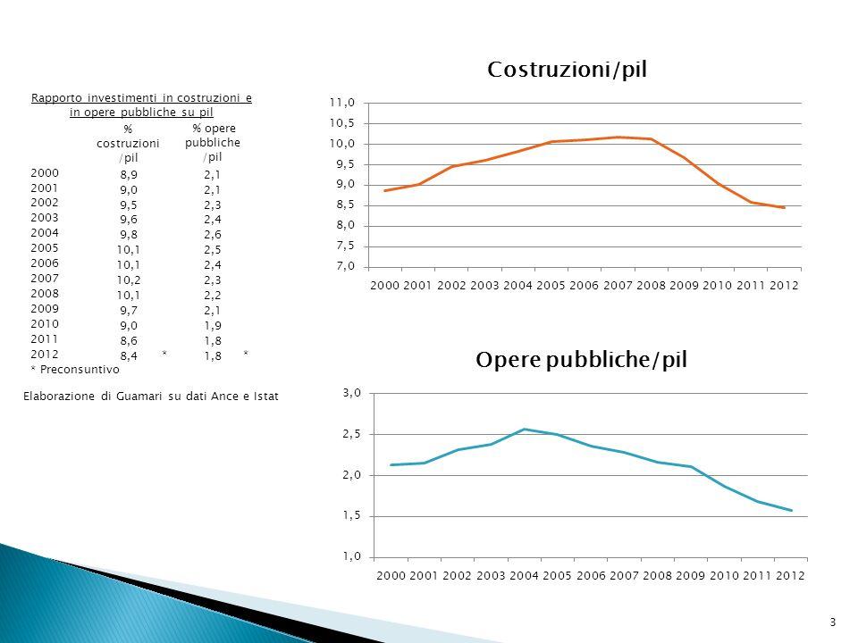 Rapporto investimenti in costruzioni e in opere pubbliche su pil