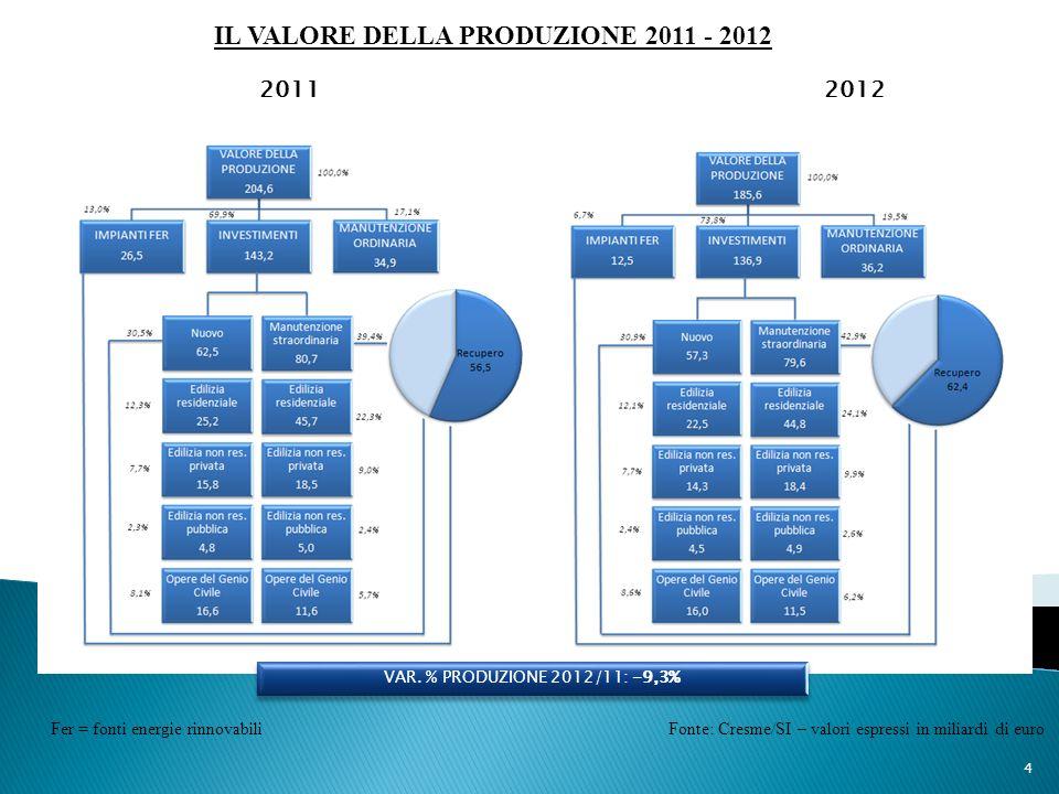 IL VALORE DELLA PRODUZIONE 2011 - 2012