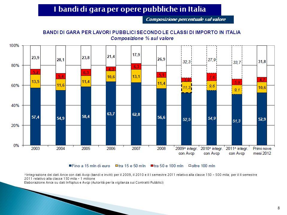 I bandi di gara per opere pubbliche in Italia