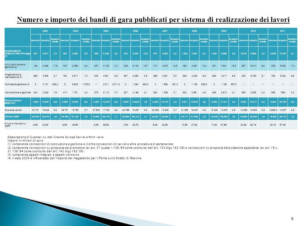 Numero e importo dei bandi di gara pubblicati per sistema di realizzazione dei lavori