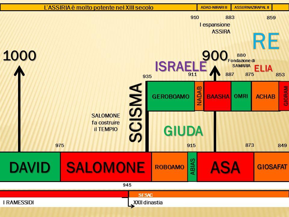 L'ASSIRIA è molto potente nel XIII secolo