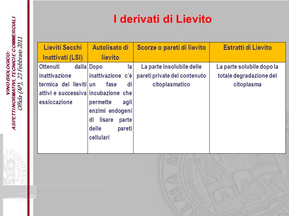 I derivati di Lievito Lieviti Secchi Inattivati (LSI)